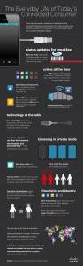 Infographic_EVeryday Life of Today's Connected Gen Y
