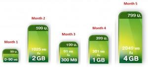 กราฟแสดงให้เห็นถึง การใช้งานอินเตอร์เน็ตที่ไม่คงที่ในแต่ละเดือน โดย iFAIR จะปรับค่าเน็ตใช้จริงของลูกค้าในแต่ละเดือนให้เข้าแพ็คสุดคุ้มแบบอัตโนมัติ เพื่อให้ลูกค้าหมดกังวล เรื่อง Bill Shock