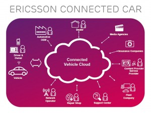 Ericsson Vehicle Cloud solution